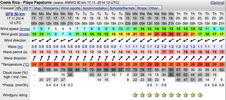 Wind Forecast Papaturro beach